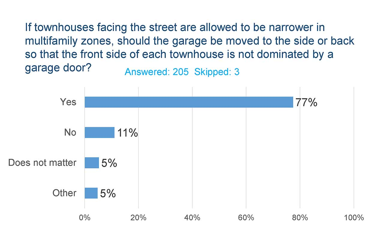 Townhouse garage survey questions and answers