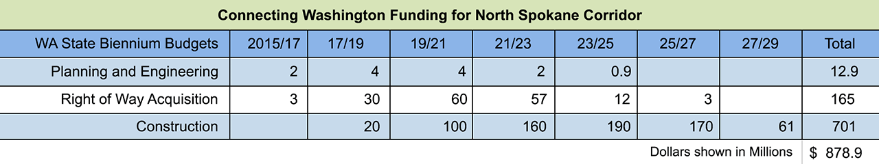 North Spokane Corridor Funding Graphic