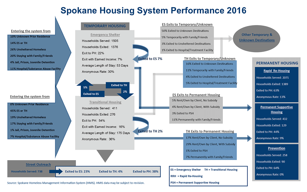Housing System 2016 Performance Dashboard