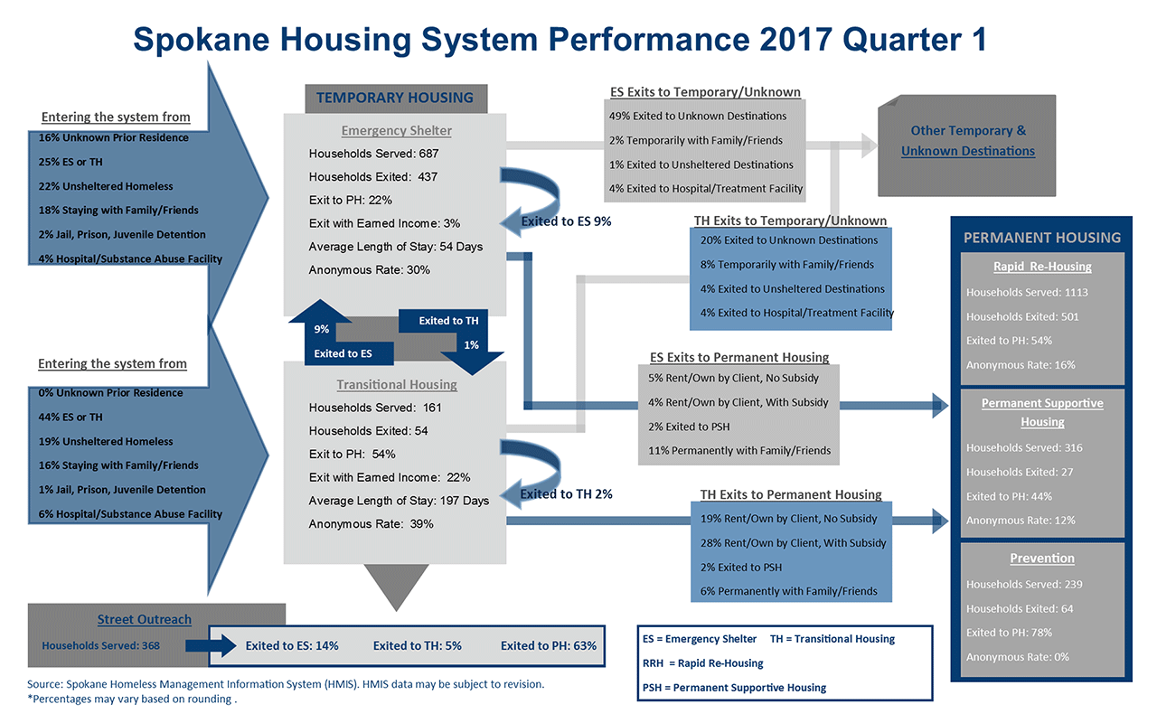 Housing System 2017 Quarter 1 Performance Dashboard