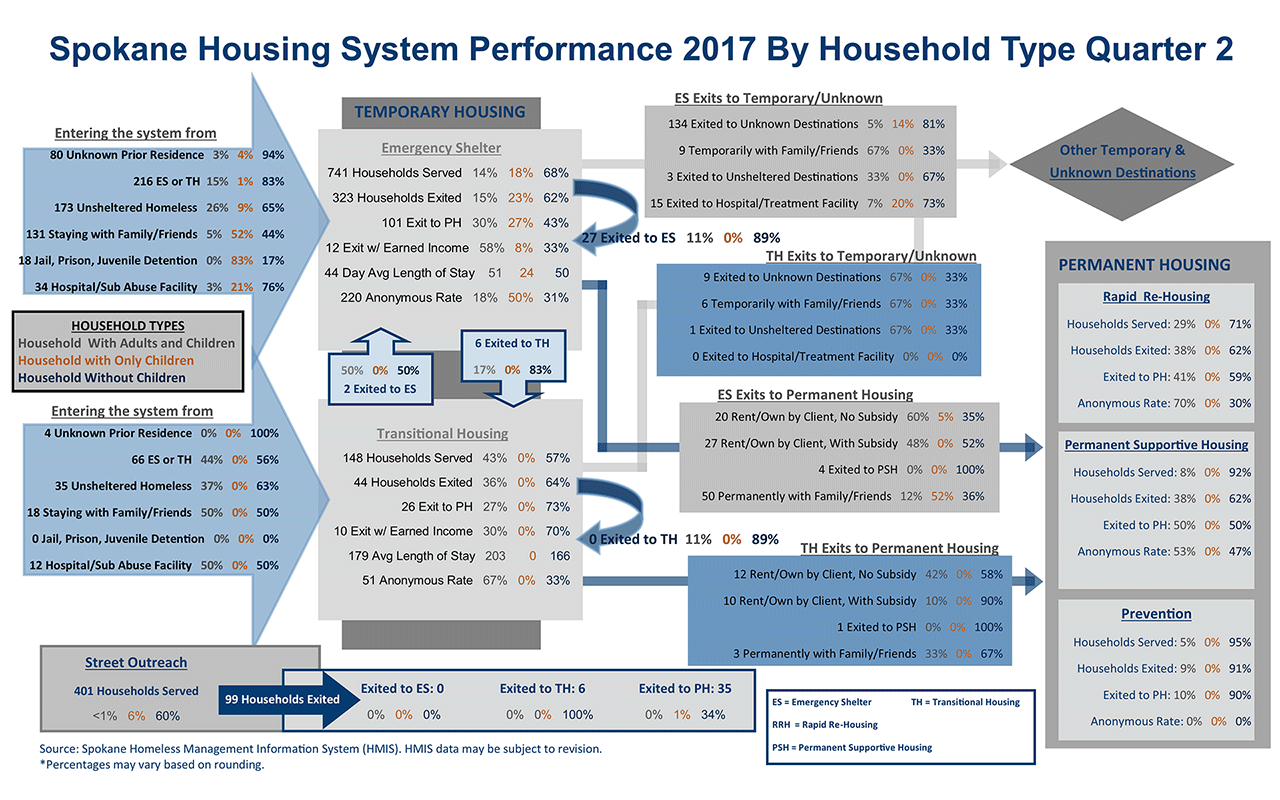Housing System 2017 Quarter 2 Family Performance Dashboard