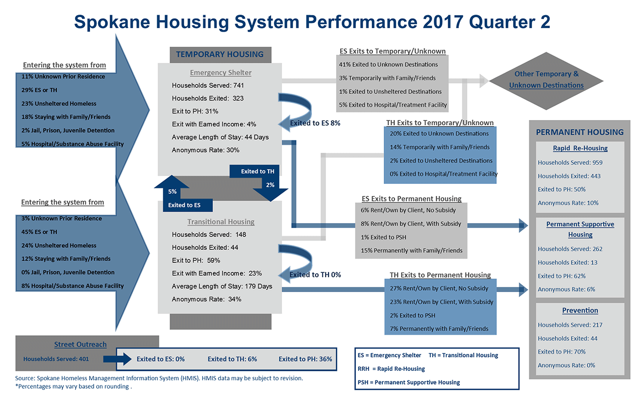 Housing System 2017 Quarter 2 Performance Dashboard