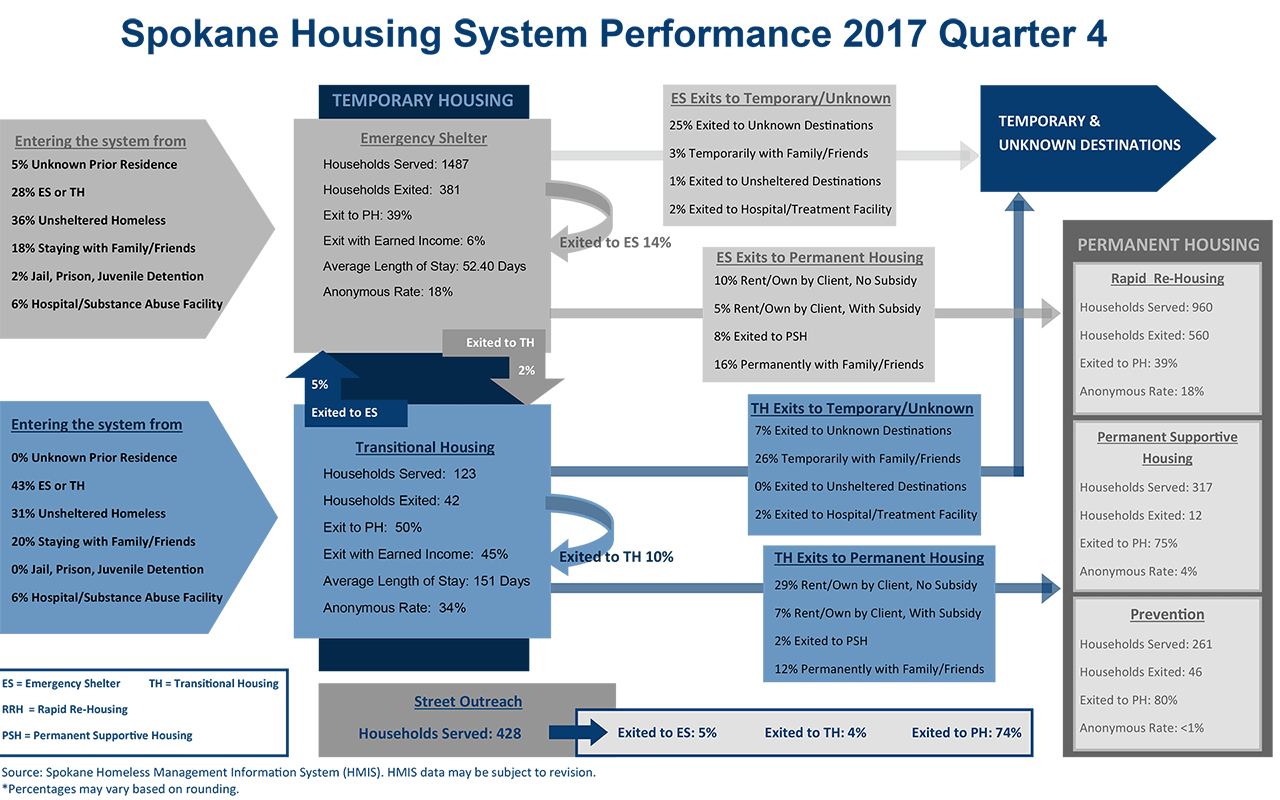 Housing System 2017 Quarter 3 Performance Dashboard