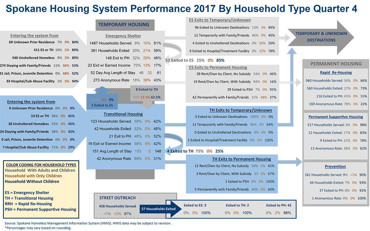 Housing System 2017 Quarter 3 Family Performance Dashboard