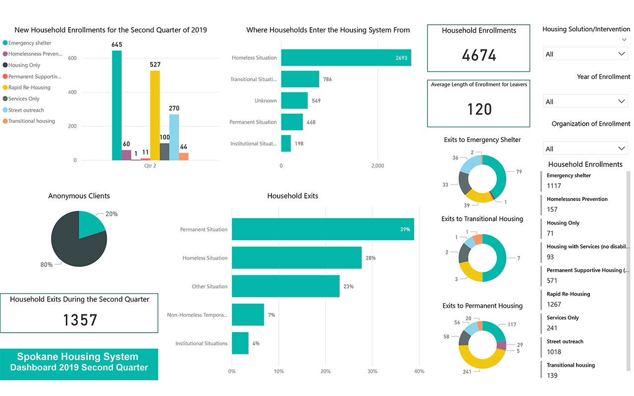 Housing System 2019 Quarter 2 Dashboard