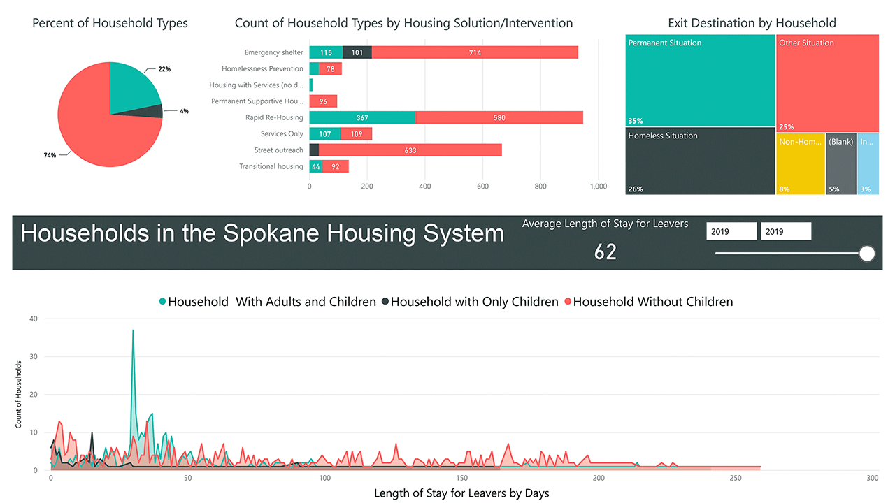 Housing System 2019 Quarter 3 Family Dashboard