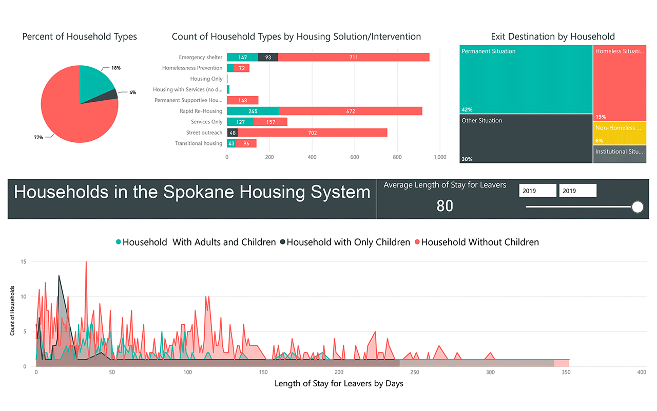Housing System 2019 Quarter 4 Family Dashboard