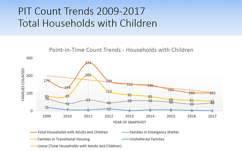 2009-2018 PIT Trends for Households with Kids
