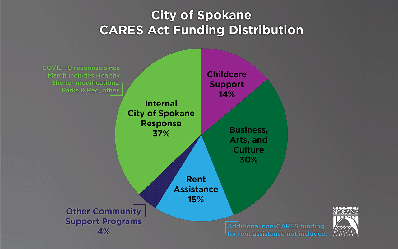 Cares Act Funding Distribution