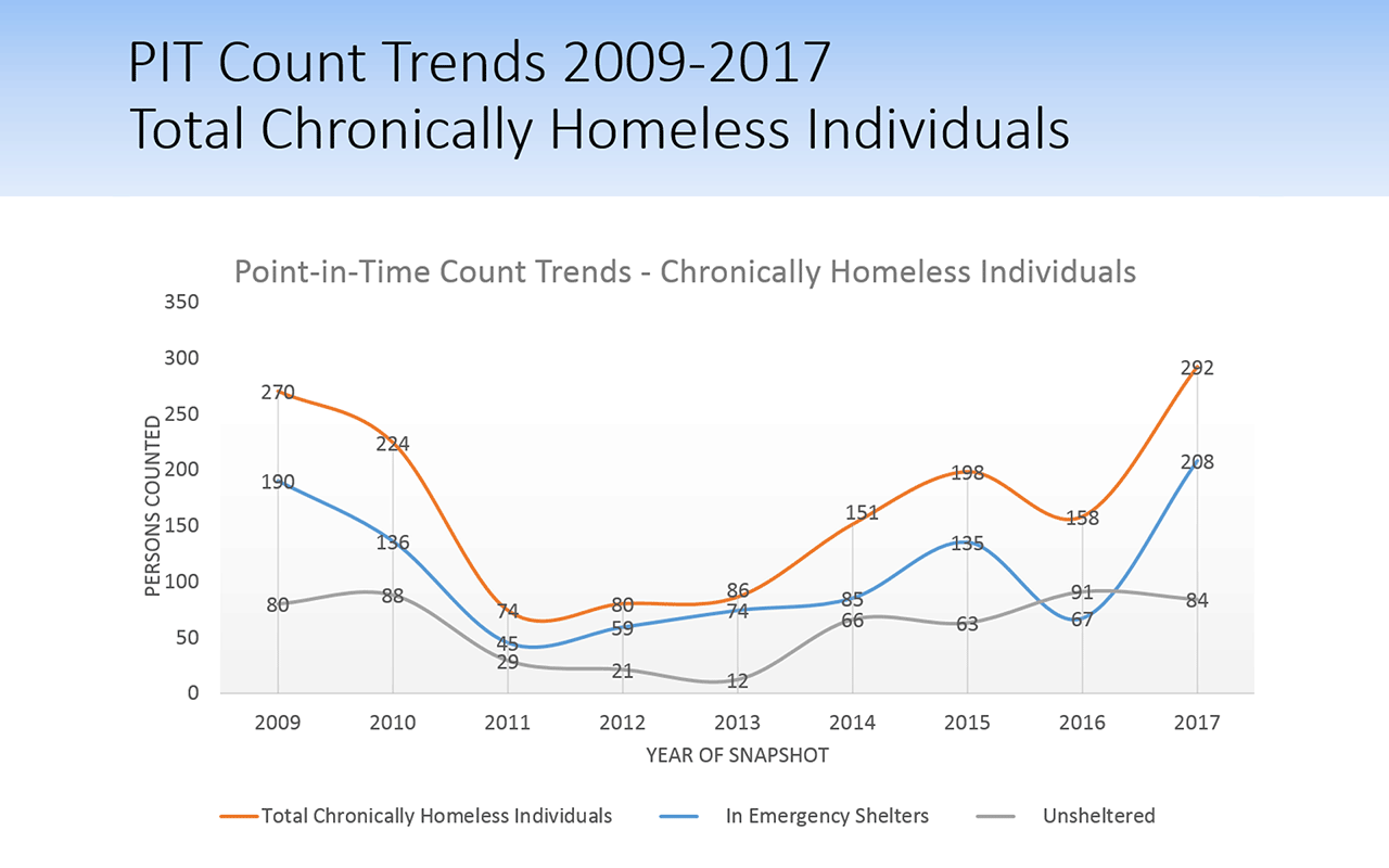 Chronic Homelessness PIT Count 2009-2017