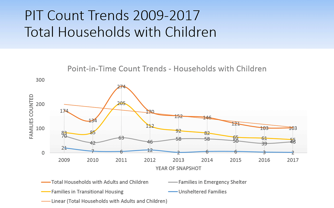 Households with Children PIT Count Trends