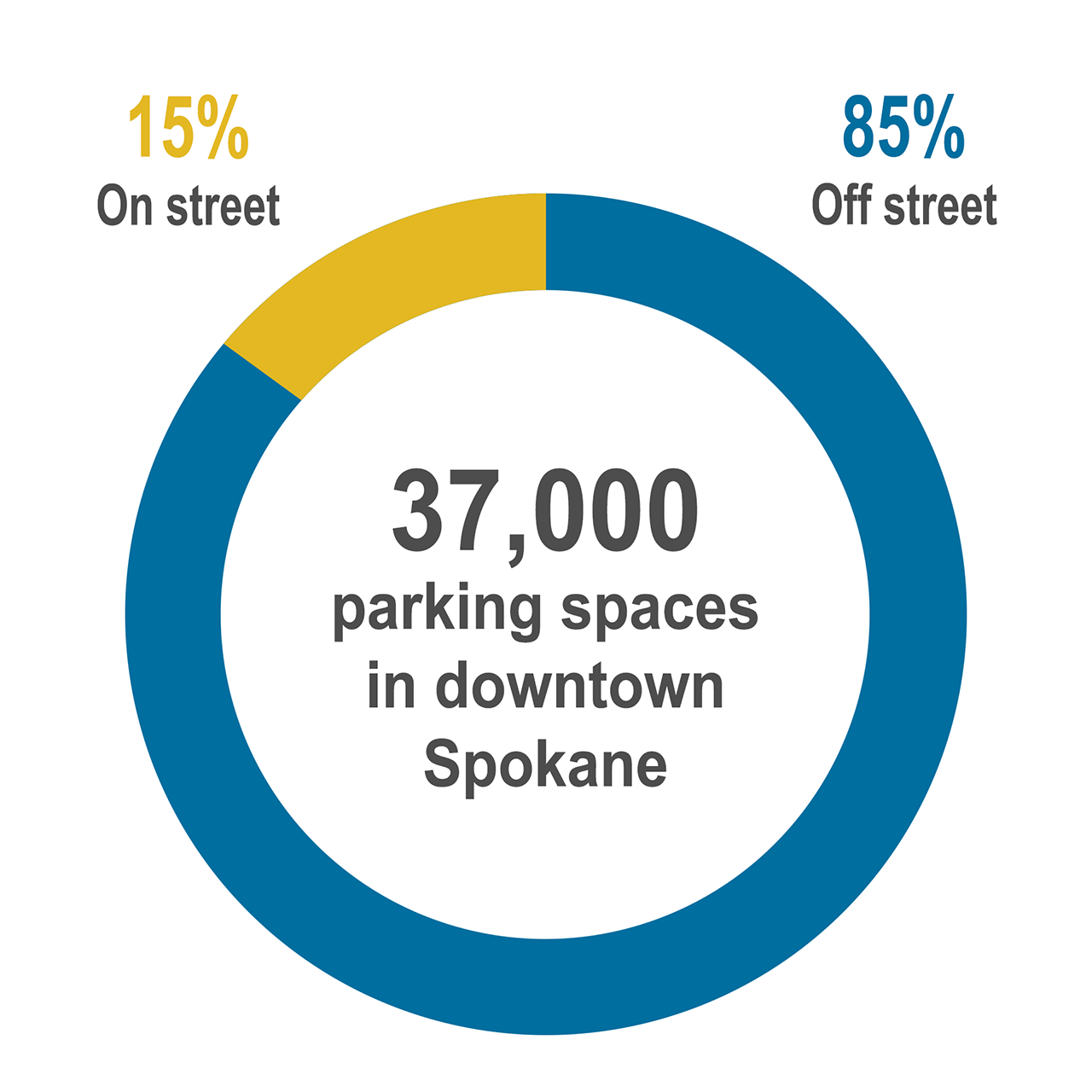 Number of Parking space downtown
