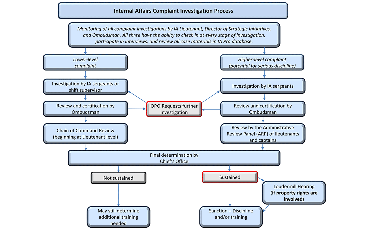 Internal Affairs Complaint Flow Chart