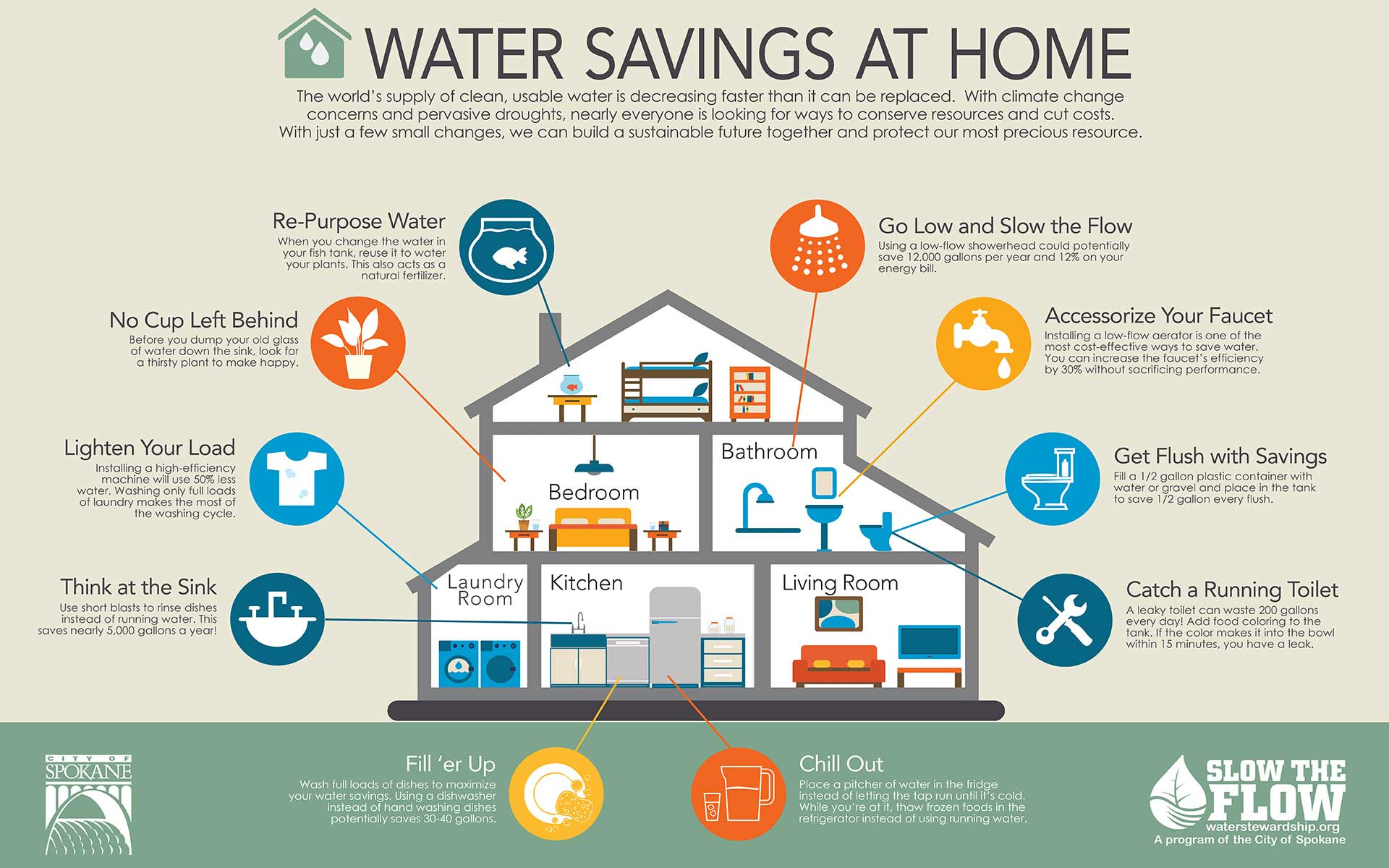 Slow the flow city of spokane washington for How to save water in your house