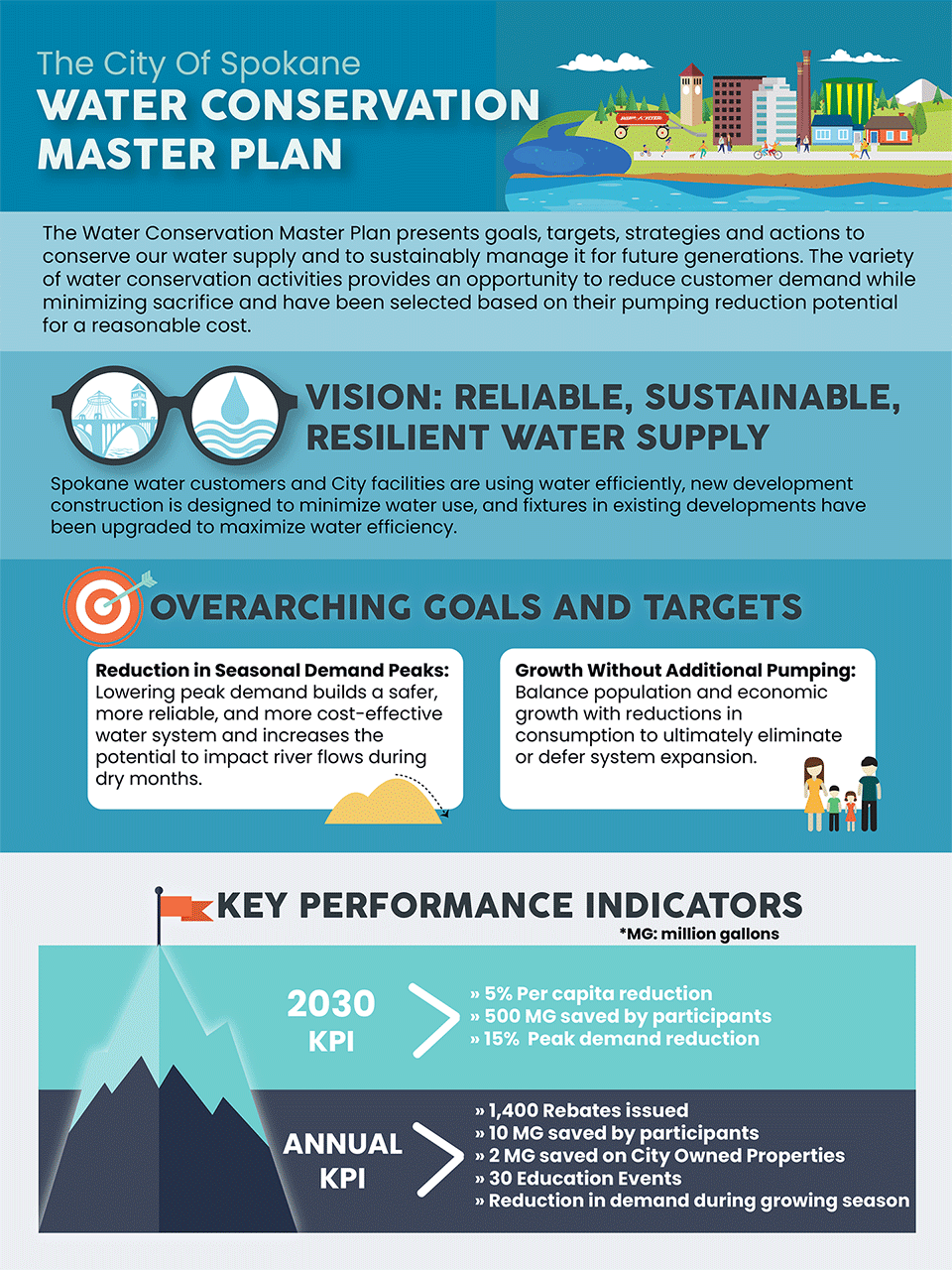 Water Conservation Master Plan Infographic 1