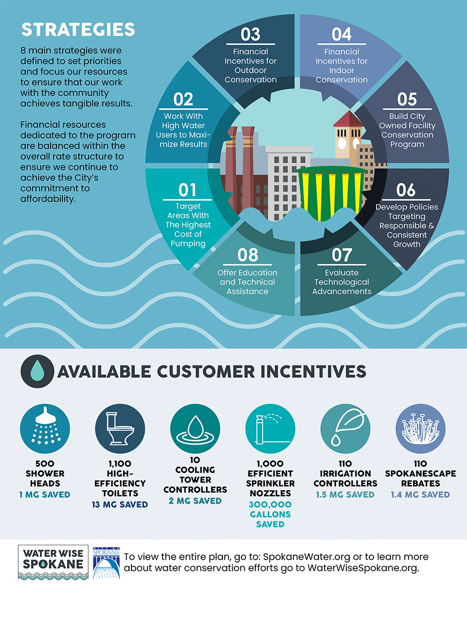 Water Conservation Master Plan Infographic 2